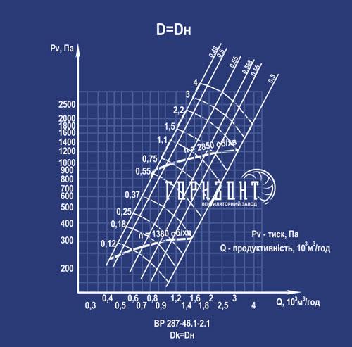 Аэродинамические характеристики вентилятора ВР 287-46 (ВЦ 14-46) №2