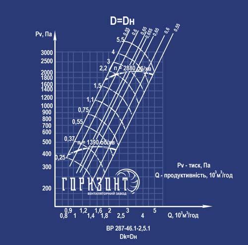 Аеродинамічна характеристика вентилятора ВР 287-46 №2,5