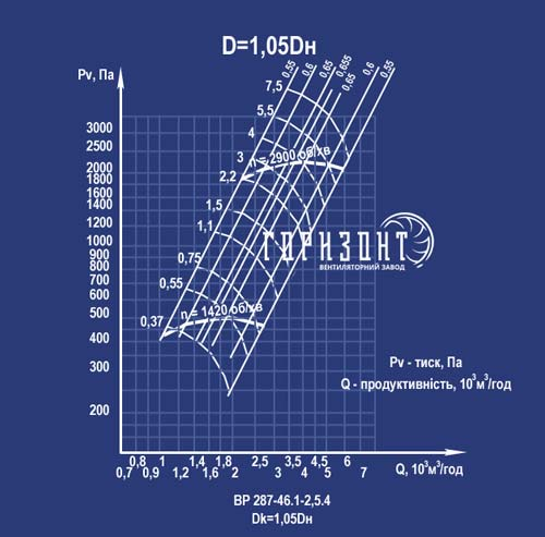 Аэродинамическая характеристика вентилятора ВР 287-46 №2,5