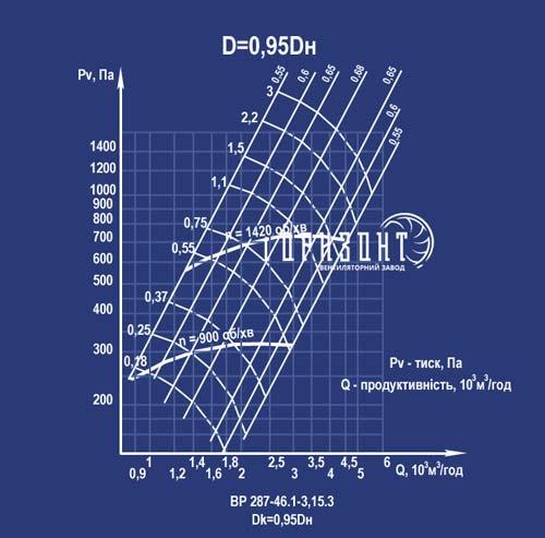 Аэродинамическая характеристика вентилятора ВР 287-46 №3,15