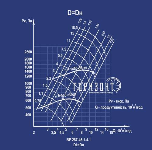 Аеродинамічна характеристика вентилятора ВР 287-46 №4