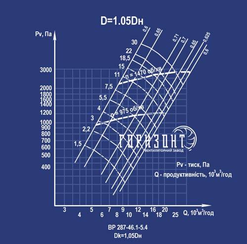 Аеродинамічна характеристика вентилятора ВР 287-46 №5