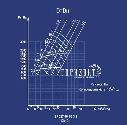 Аеродинамічні характеристики вентилятора ВР 287-46 №6,3