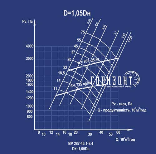 Аэродинамические характеристики вентилятора ВР 287-46 №8