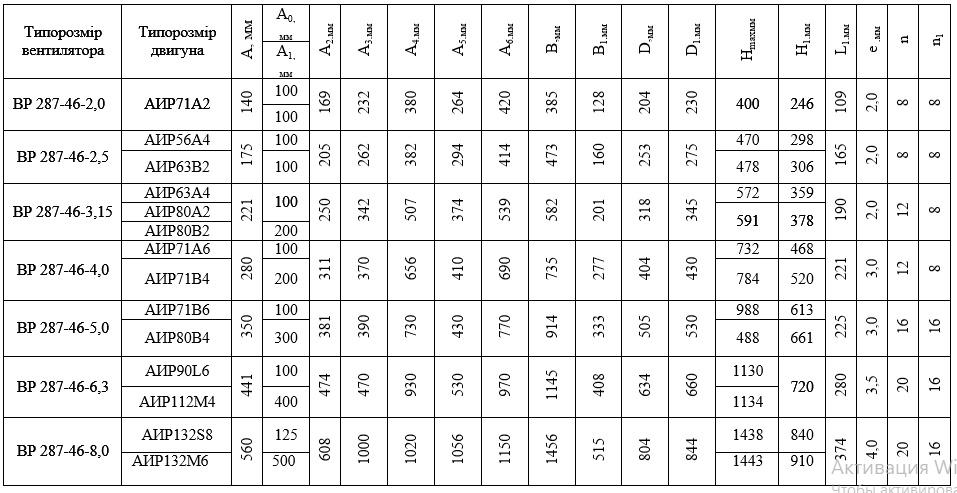 Габаритные размеры вентиляторов ВР 287-46 ВЦ 14-46