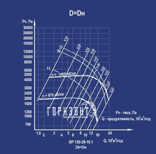 Аеродинамічна характеристика вентилятора ВР 129-28 (ВЦ 6-28) №10