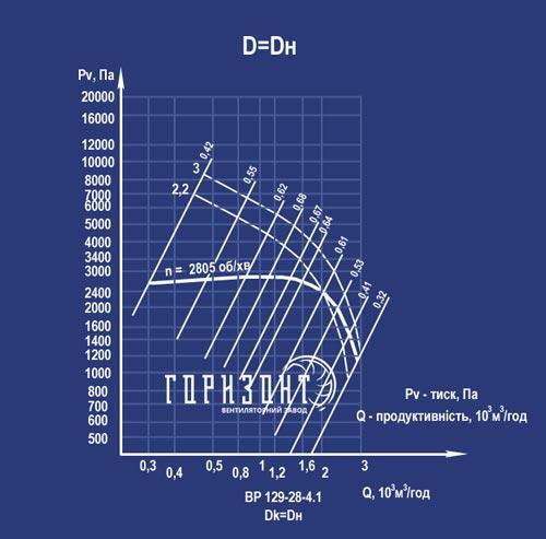 Аеродинамічна характеристика вентилятора ВР 129-28 (ВЦ 6-28) №4
