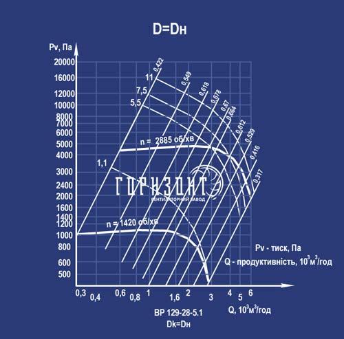 Аеродинамічна характеристика вентилятора ВР 129-28 (ВЦ 6-28) №5