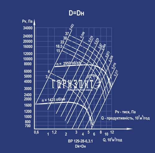 Аеродинамічна характеристика вентилятора ВР 129-28 (ВЦ 6-28) №6,3