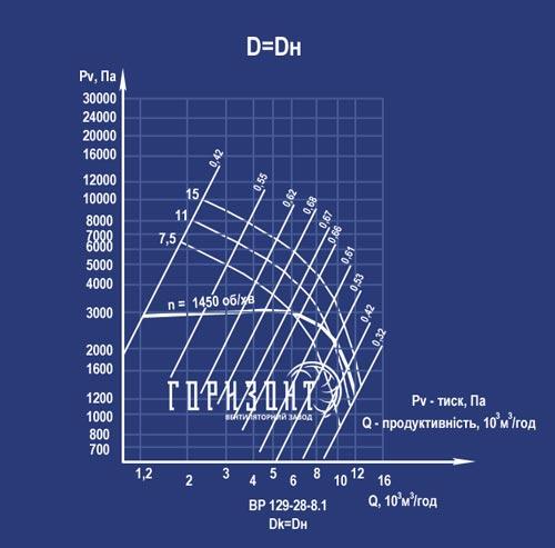 Аеродинамічна характеристика вентилятора ВР 129-28 (ВЦ 6-28) №8