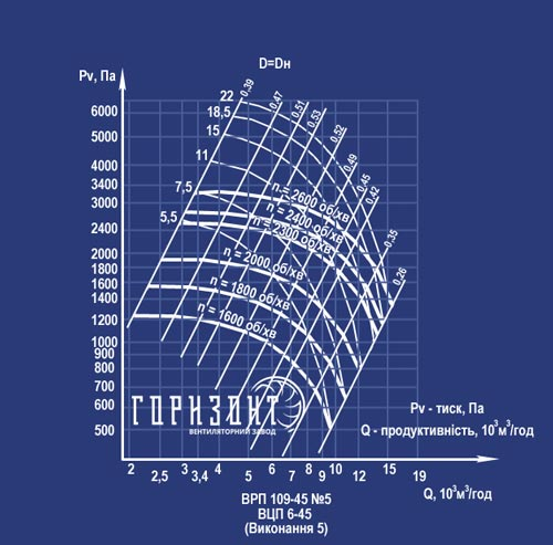 Аэродинамические характеристики вентилятора ВЦП 109-45 (ВРП 6-45) №5