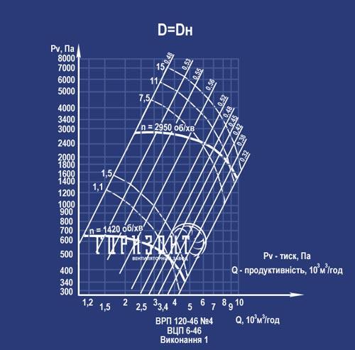 Аеродинамічна характеристика вентилятора ВРП 120-46 (ВЦП 6-46) №4 (виконання 1)