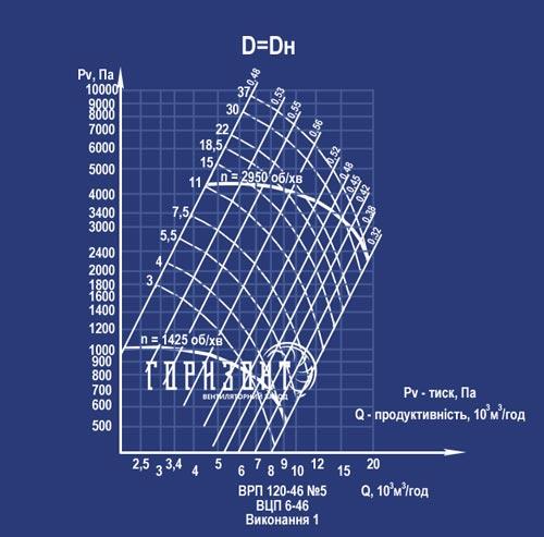 Аэродинамические характеристики вентилятора ВЦП 120-46 (ВРП 6-46) №5 (исполнение 1)