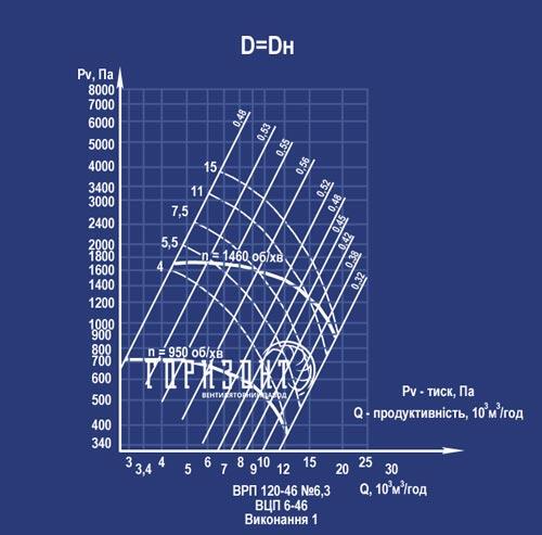 Аэродинамические характеристики вентилятора ВРП 120-46 (ВЦП 6-46) №6,3 (исполнение 1)