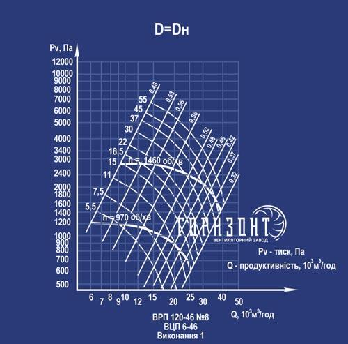 Аэродинамическая характеристика вентилятора ВРП 120-46 (ВЦП 6-46) №8 1 исполнение
