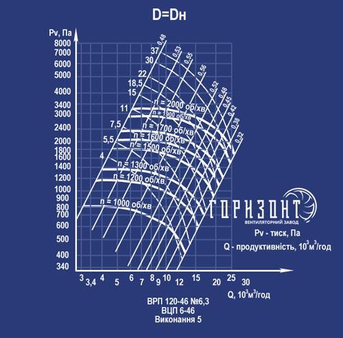 Аеродинамічні характеристики вентилятора ВРП 120-46 (ВЦП 6-46) №6,3 (виконання 5)