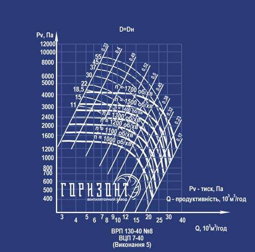 Аеродинамічні характеристики вентилятора ВЦП 130-40 (ВРП 7-40) №8