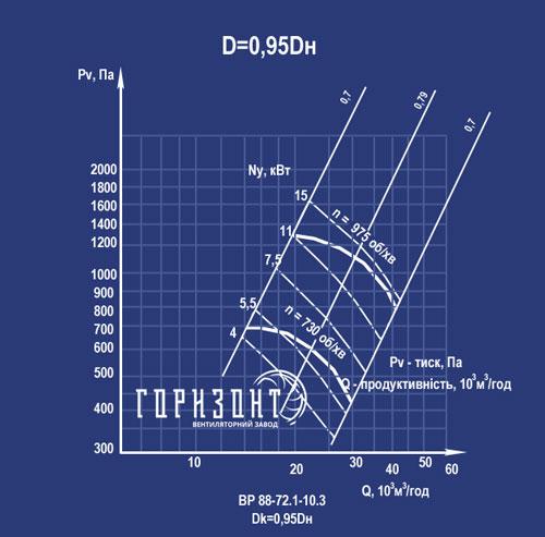 Аеродинамічні характеристики ВЦ 4-75 №10 d 0,95