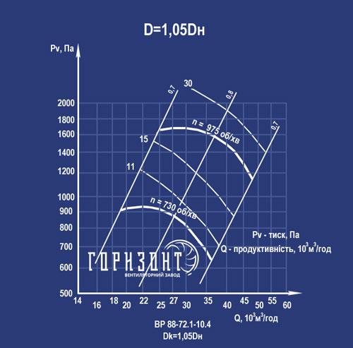 Аеродинаміка ВР 88-72 №10 d 1,05