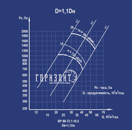 Аеродинамічні характеристики ВР 88-72 №10 d 1,1