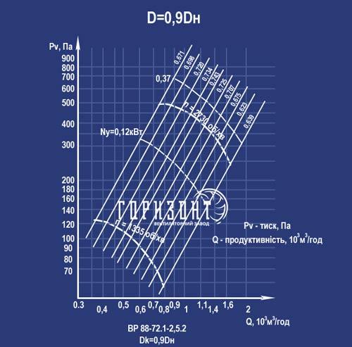 Аеродинамічна характеристика вентилятора ВР 88-75 №2,5