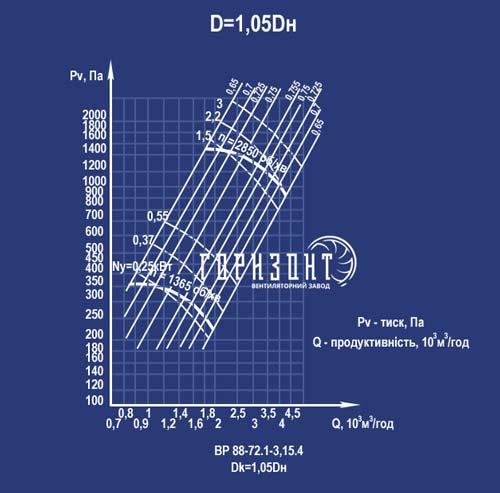 Аеродинамічна характеристика вентилятора ВР 88-72 №3,15