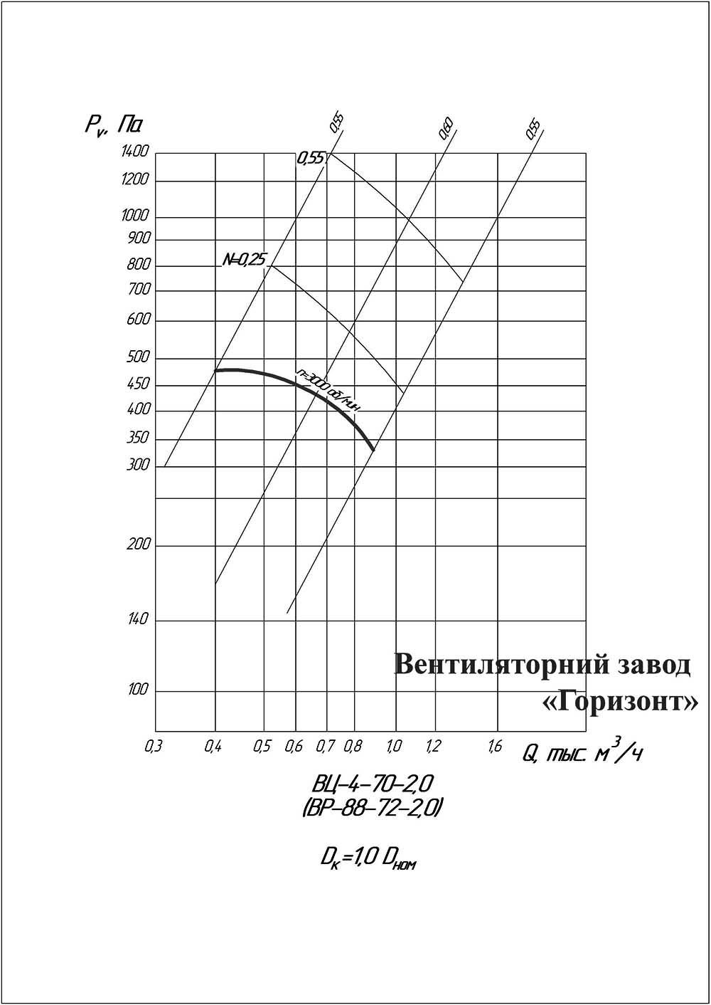 График Аэродинамические характеристики вентилятора ВР 88-72 (ВЦ 4-75) №2