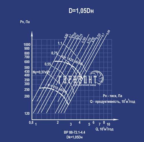 Аеродинамічна характеристика вентилятора ВР 88-72 №4