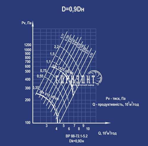 Аеродинамічна характеристика вентилятора ВР 88-72 (ВР 88-75, ВЦ 4-75) з Дк=0,9Дн