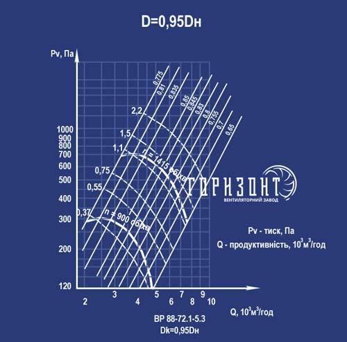 Аеродинамічна характеристика вентилятора ВР 88-72 (ВР 88-75, ВЦ 4-75) з Дк=0,95Дн