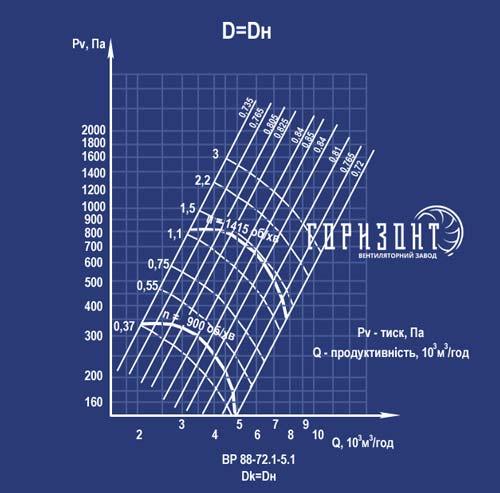 Аеродинамічна характеристика вентилятора ВР 88-72 (ВР 88-75, ВЦ 4-75) з Дк=Дн