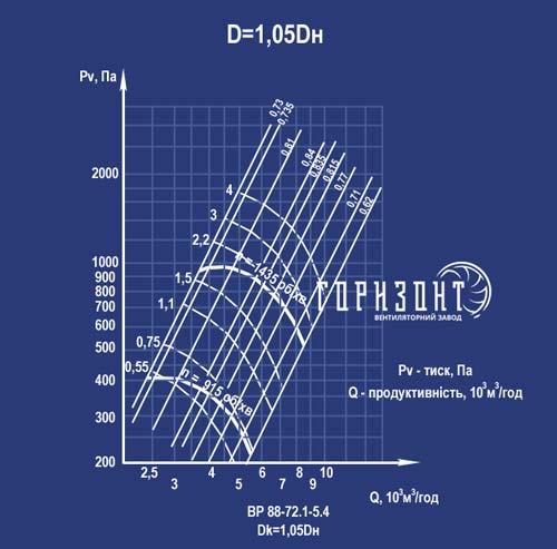Аеродинамічна характеристика вентилятора ВР 88-72 (ВР 88-75, ВЦ 4-75) з Дк=1,05Дн