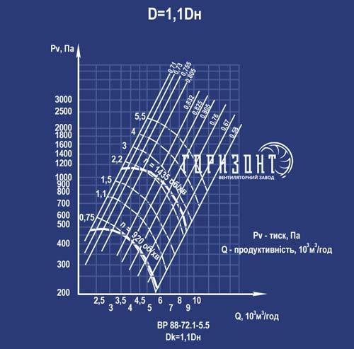 Аеродинамічна характеристика вентилятора ВР 88-72 (ВР 88-75, ВЦ 4-75) з Дк=1,1Дн