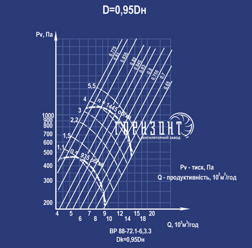 Аеродинамічна характеристика вентилятора ВР 88-72 (ВР 88-75, ВЦ 4-75) №6,3