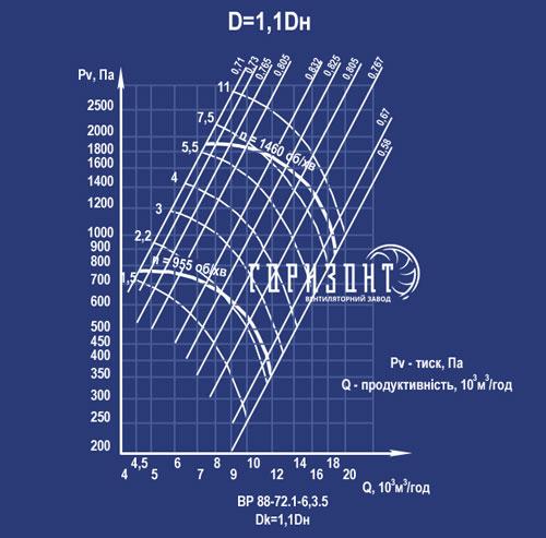 Аеродинамическая характеристика вентилятора ВР 88-72 (ВР 88-75, ВЦ 4-75) №6,3