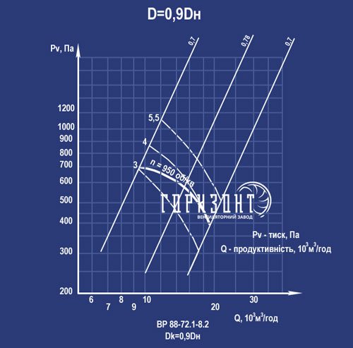 Аеродинамічна характеристика вентилятора ВР 88-70 (ВЦ 4-70) №8