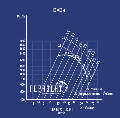 Аеродинамічні характеристики вентилятора ВР 88-75 №12,5