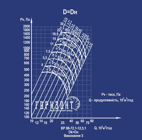 Аеродинамічні характеристики вентилятора ВР 88-75 №12,5 у 5 виконанні
