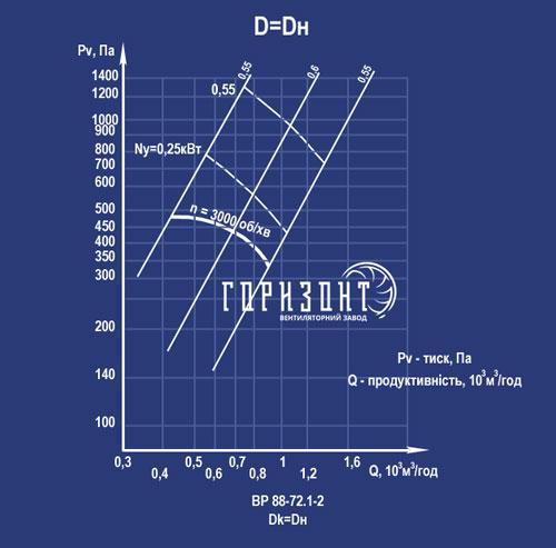 Аеродинамічні характеристики вентилятора ВР 88-75 №2