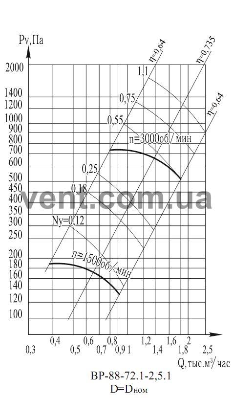 График Аэродинамические характеристикивентилятора радиального низкого давления ВР 88-75 (ВЦ 4-75) №2,5 1