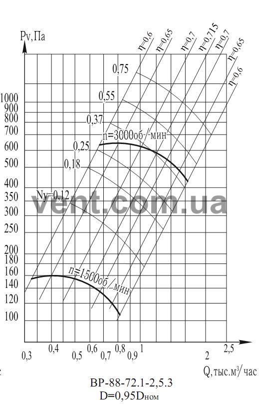 График Аэродинамические характеристикивентилятора радиального низкого давления ВР 88-75 (ВЦ 4-75) №2,5 0,95