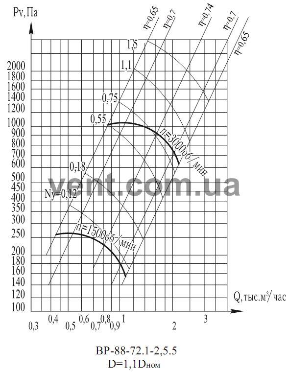 График Аэродинамические характеристикивентилятора радиального низкого давления ВР 88-75 (ВЦ 4-75) №2,5 1,1