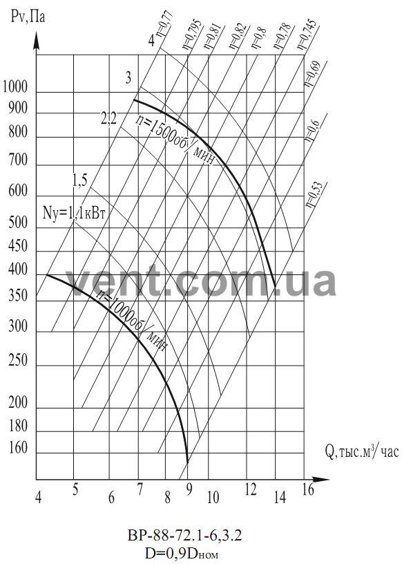 График Аэродинамические характеристики вентилятора ВР 88-72 (ВЦ 4-75) №6,3 0,9