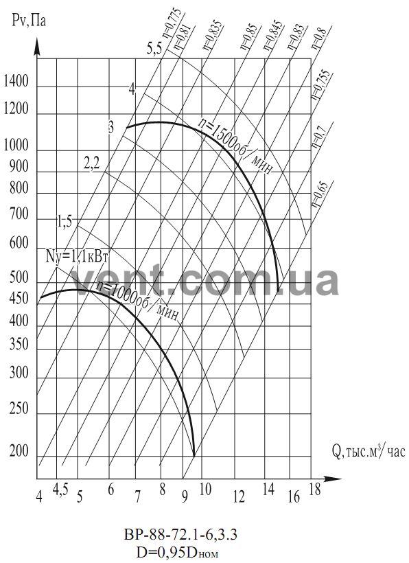 График Аэродинамические характеристики вентилятора ВР 88-72 (ВЦ 4-75) №6,3 0,95