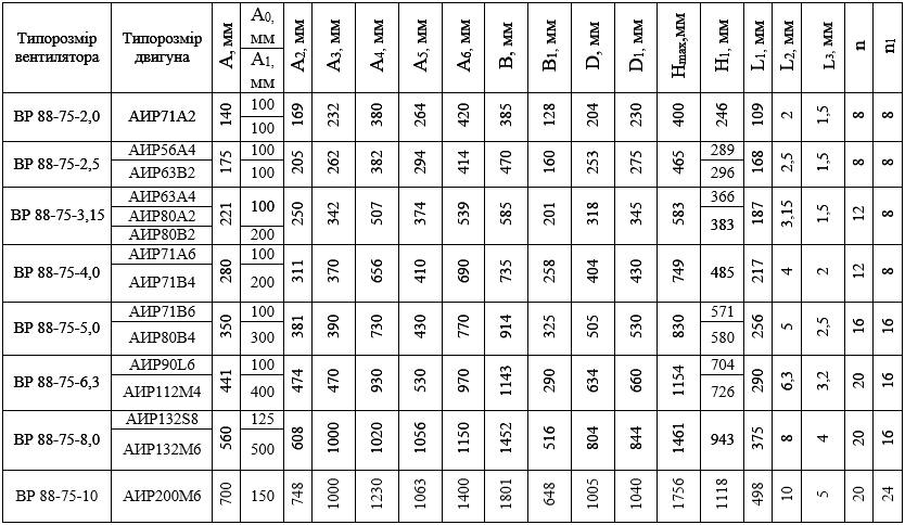 Таблица Габаритные размеры ВР 88-75