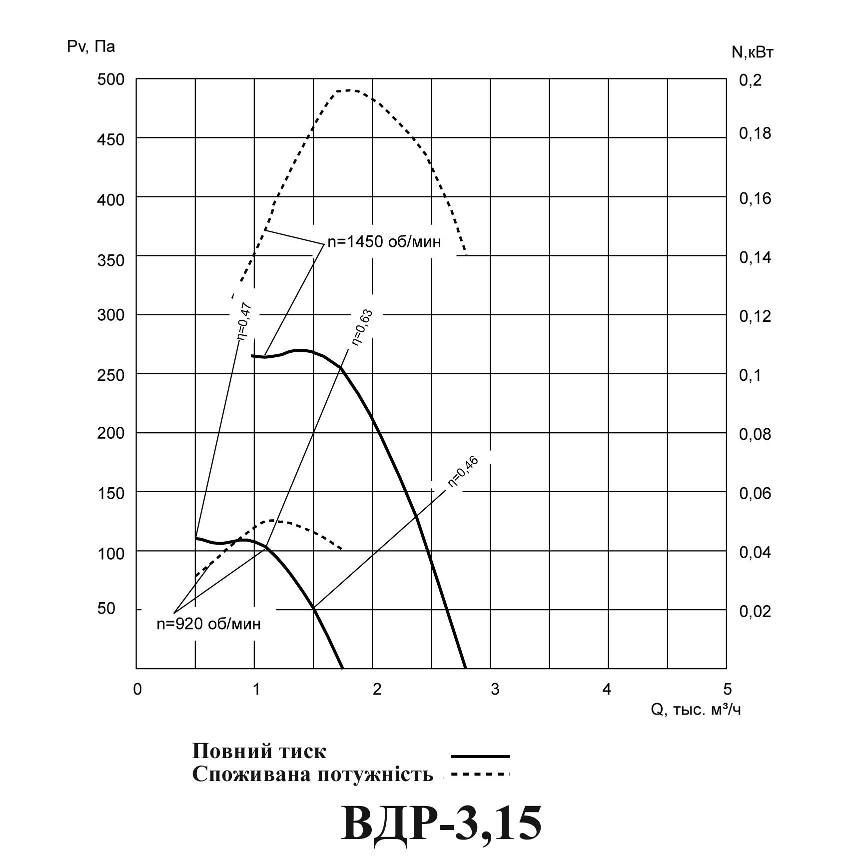 График Аэродинамические характеристикивентилятора крышного радиального ВКР (ВДР) №3,15
