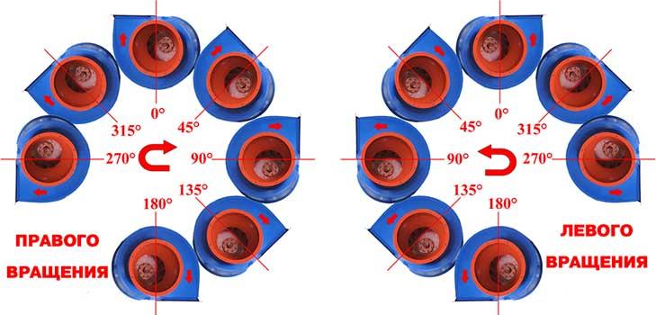 Положение корпуса вентилятора правый и левый