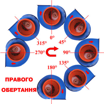 Положення корпуса вентилятора правого обертання
