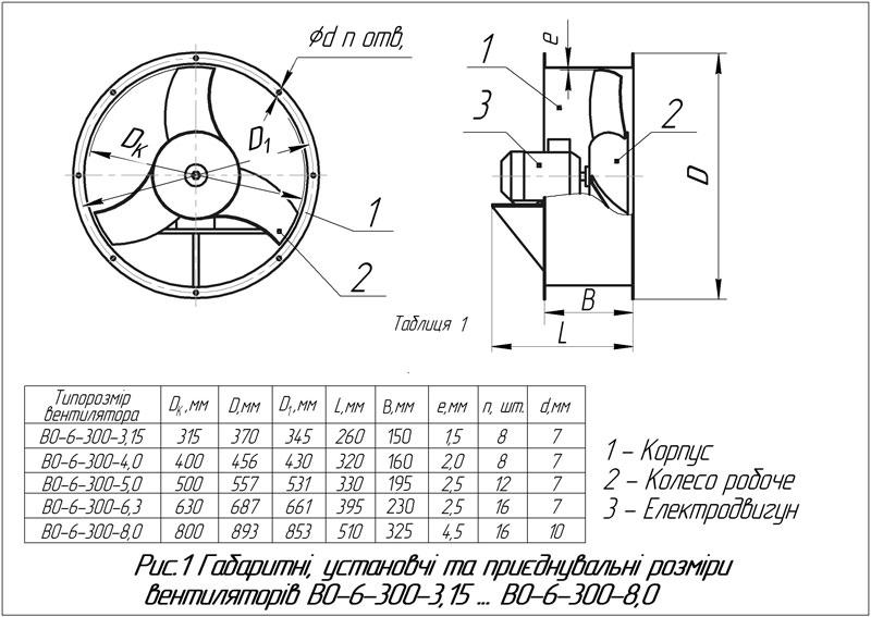 Габаритні розміри вентилятора ВО-06-300