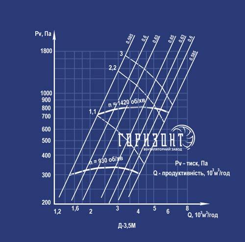 Аеродинамічні характеристики димососа Д-3,5М
